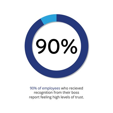employee recognition statistic