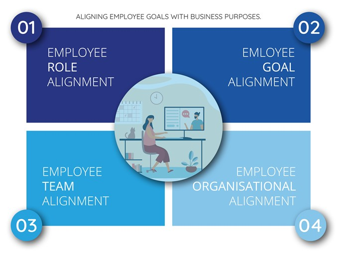 Tips to align employee goals with business purposes