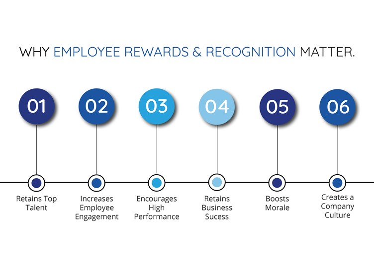 Why employee rewards and recognition matter