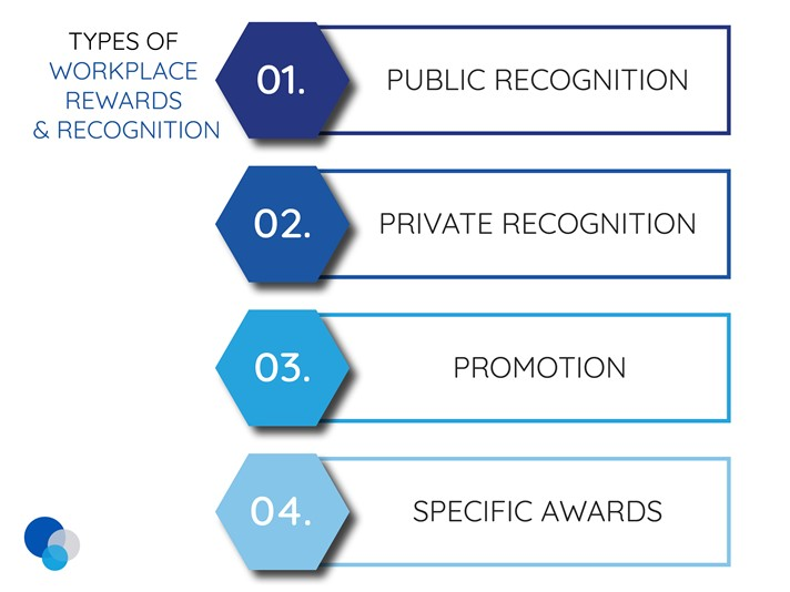 Types of workplace rewards and employee recognition