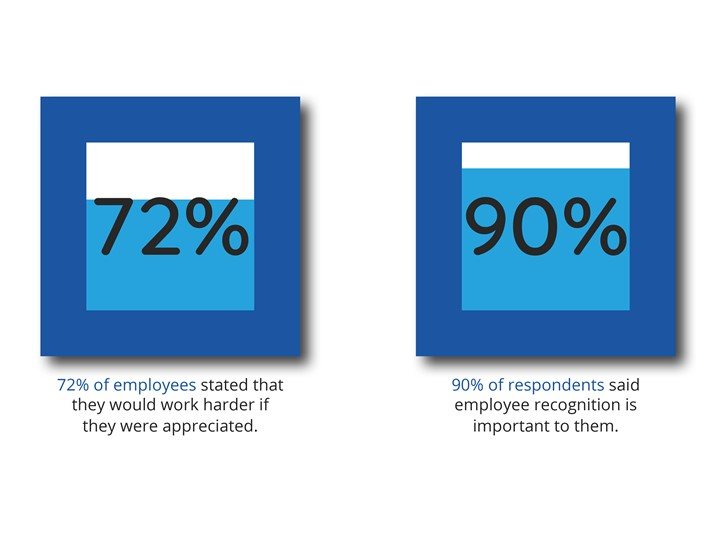 Employee recognition statistics