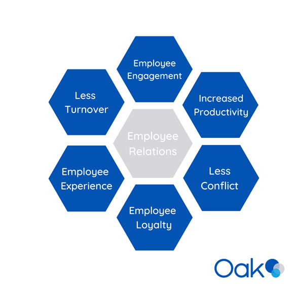 Employee relations infographic by Oak Engage