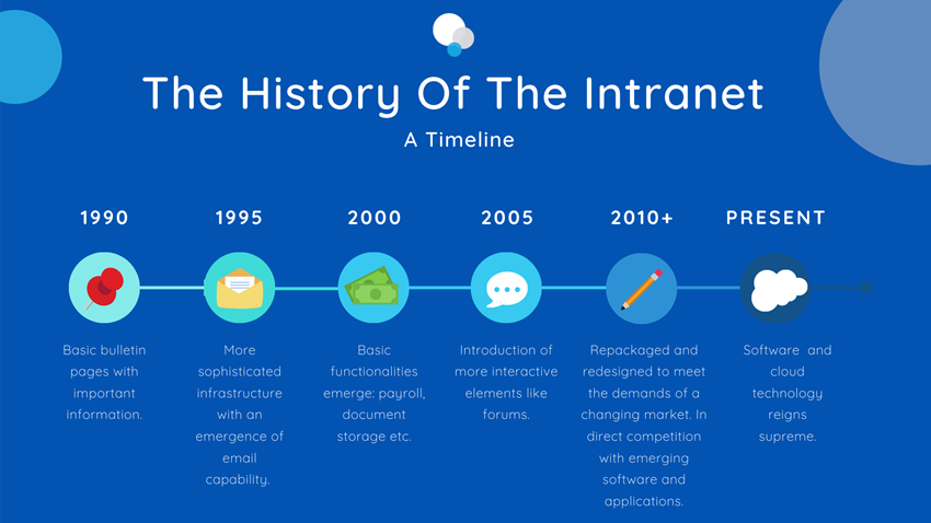 The History Of The Intranet